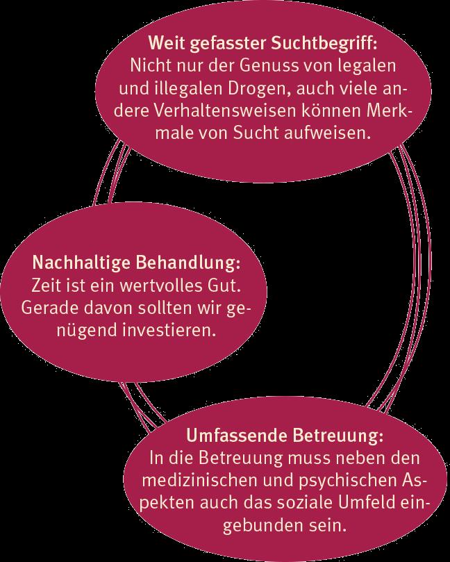 pass-prinzipien-kreis